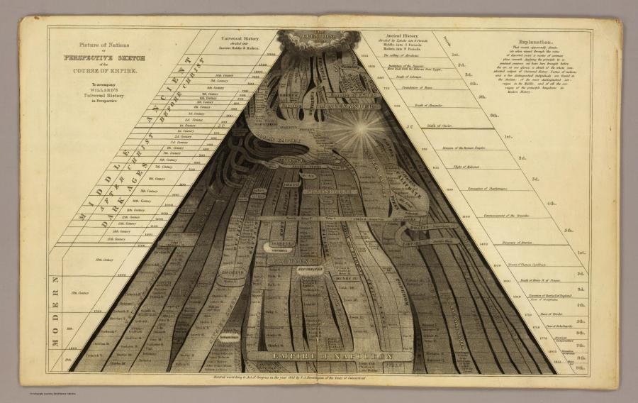 Карты прошлых столетий или история в атласах. Год: 1836