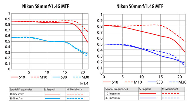 Nikon-58mm-f1.4G-vs-Nikon-50mm-f1.4G-MTF