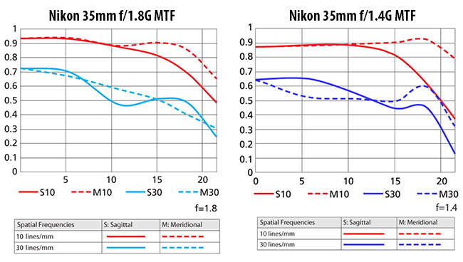 Nikon-35mm-f1.8G-MTF-vs-Nikon-35mm-f1.4G-MTF