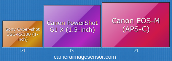 large sensor compacts ,sensor size comparison