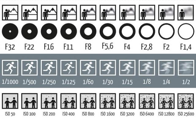 Эта диаграмма показывает, как диафрагма, выдержка и ISO влияют на фотографии
