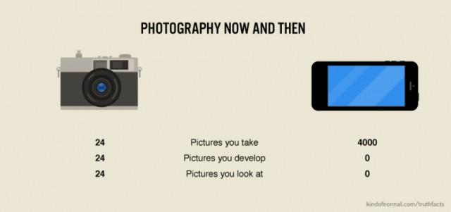 Как смартфоны изменили фотографию - инфографика в трех цифрах