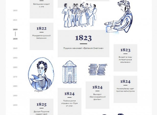 Занимательно о главном: вся русская литература XIX века в 230 карточках