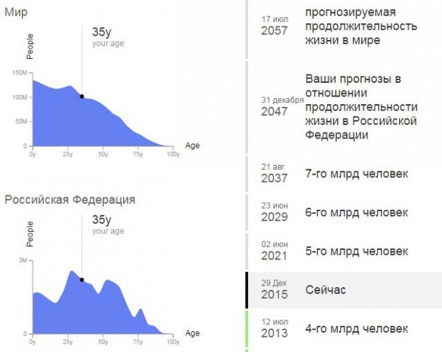 Population.io – проект, который знает примерную дату вашей смерти