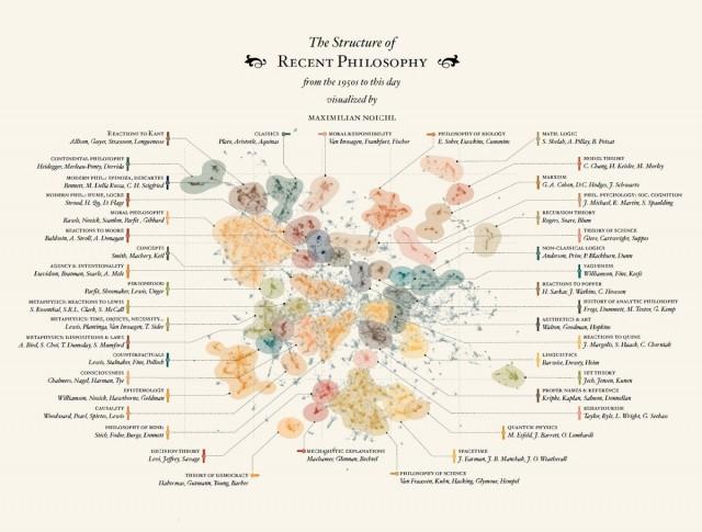 Визуализация структуры современной философии за 1950-2018 годы