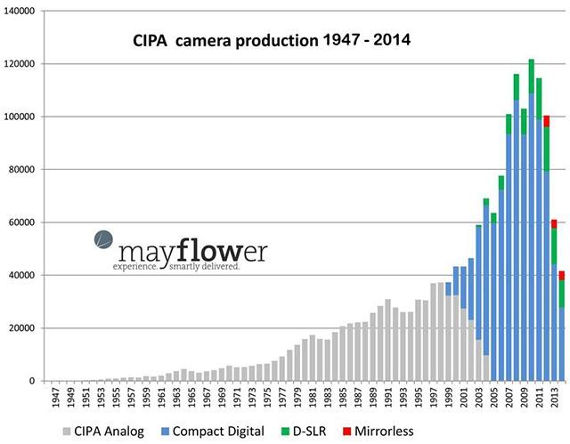 График: как смартфоны потеснили рынок цифровых фотоаппаратов