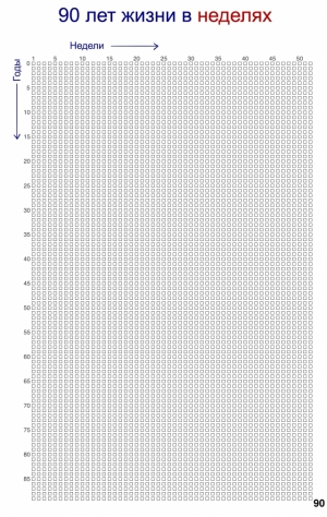 Календарь: 90 лет жизни в неделях