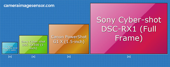 camera-sensor-sizes-1-inch-fullframe