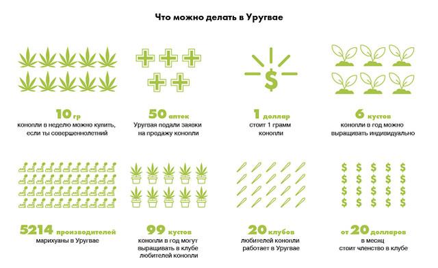 Список стран с легальной марихуаной 2